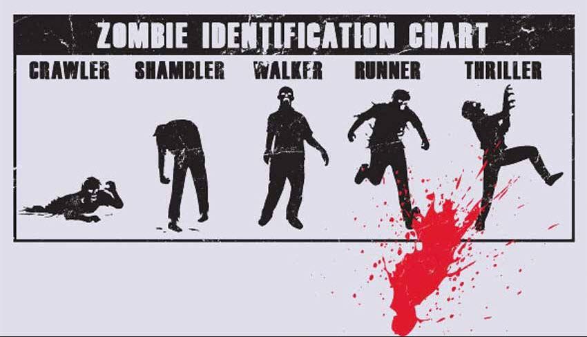 zombie identyfikacja