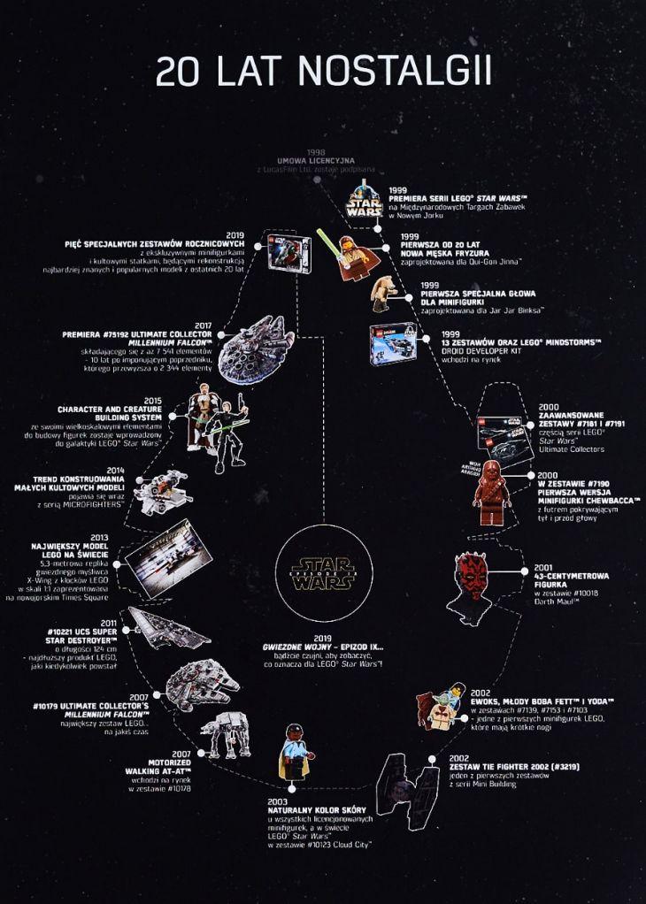 Lego star wars ciekawostki na przestrzeni 20 lat